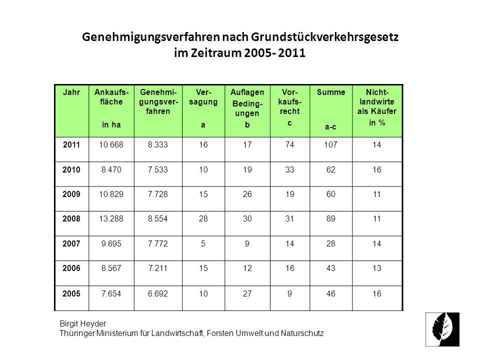 Genehmigungsverfahren nach Grundstückverkehrsgesetz im Zeitraum 2005- 2011 JahrAnkaufs- fläche in ha Genehmi- gungsver- fahren Ver- sagung a Auflagen