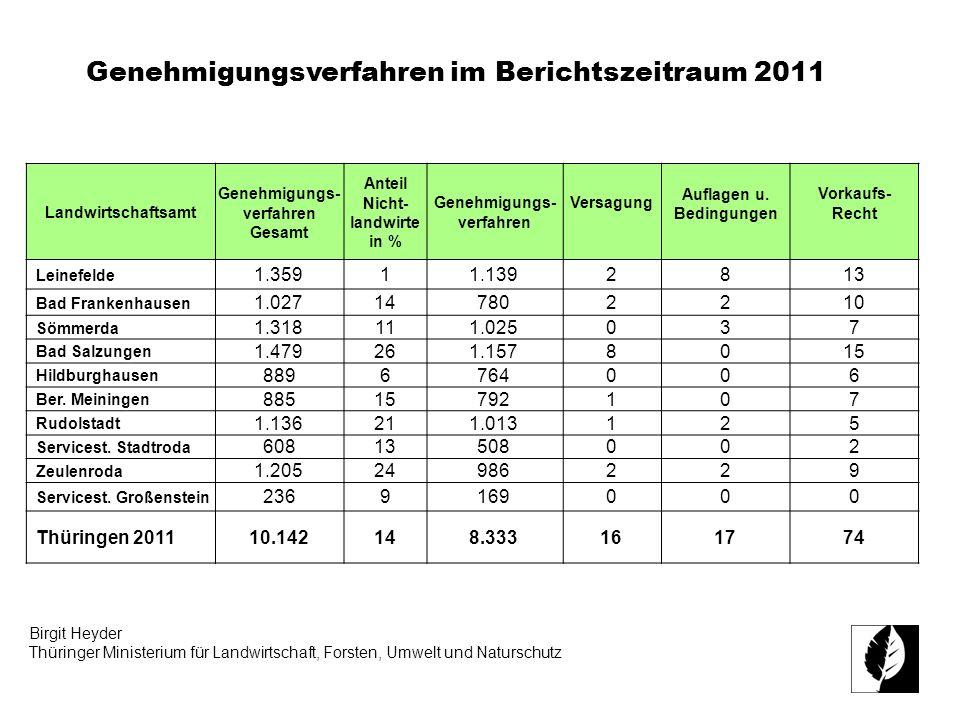 Birgit Heyder Thüringer Ministerium für Landwirtschaft, Forsten, Umwelt und Naturschutz Landwirtschaftsamt Genehmigungs- verfahren Gesamt Anteil Nicht