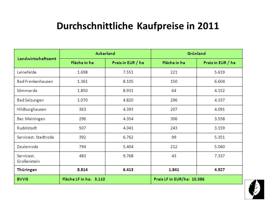Durchschnittliche Kaufpreise in 2011 Landwirtschaftsamt AckerlandGrünland Fläche in haPreis in EUR / haFläche in haPreis in EUR / ha Leinefelde1.6987.