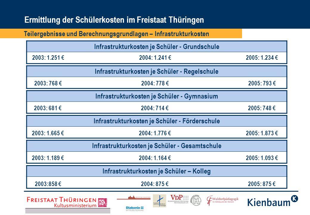Ermittlung der Schülerkosten im Freistaat Thüringen Teilergebnisse und Berechnungsgrundlagen – Infrastrukturkosten Infrastrukturkosten je Schüler - Gr