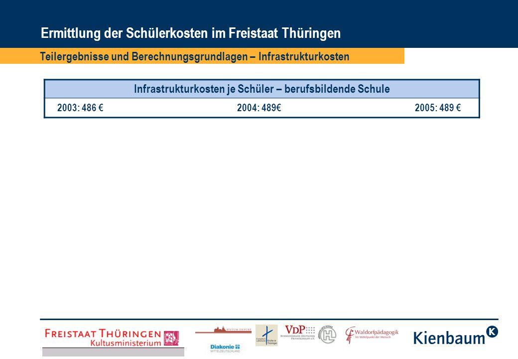 Ermittlung der Schülerkosten im Freistaat Thüringen Teilergebnisse und Berechnungsgrundlagen – Infrastrukturkosten Infrastrukturkosten je Schüler – be