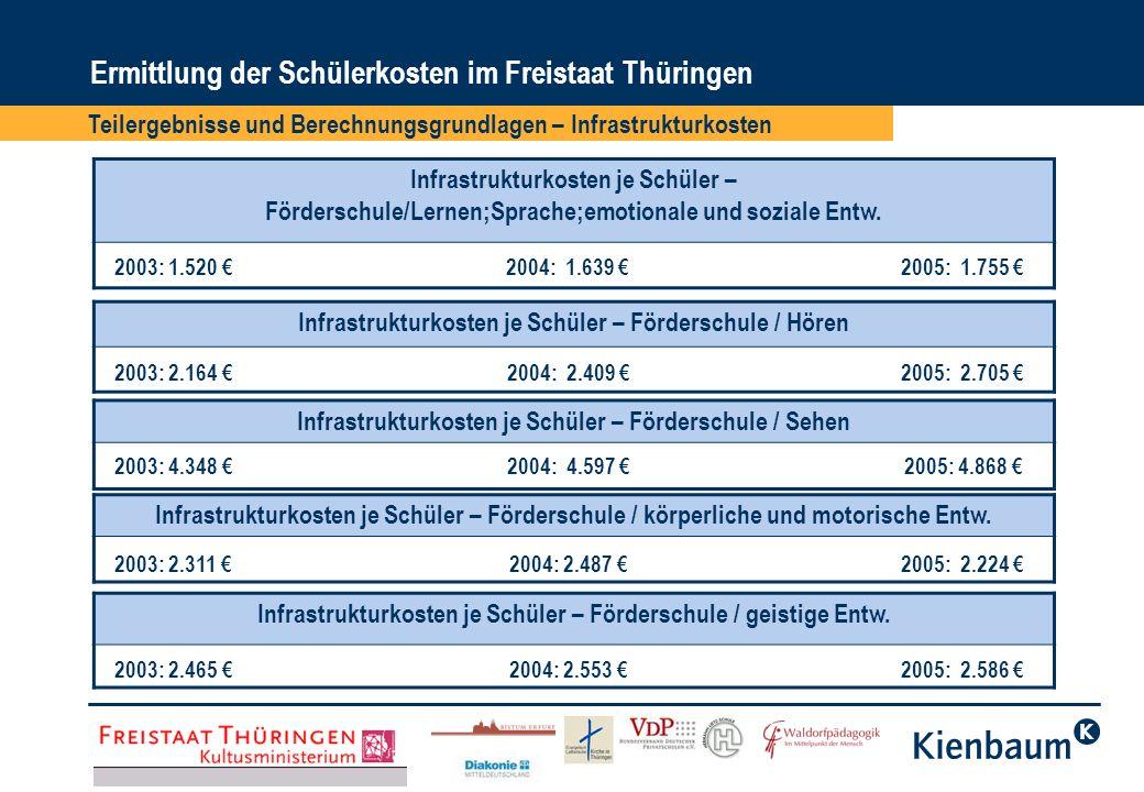 Ermittlung der Schülerkosten im Freistaat Thüringen Infrastrukturkosten je Schüler – Förderschule/Lernen;Sprache;emotionale und soziale Entw. Infrastr