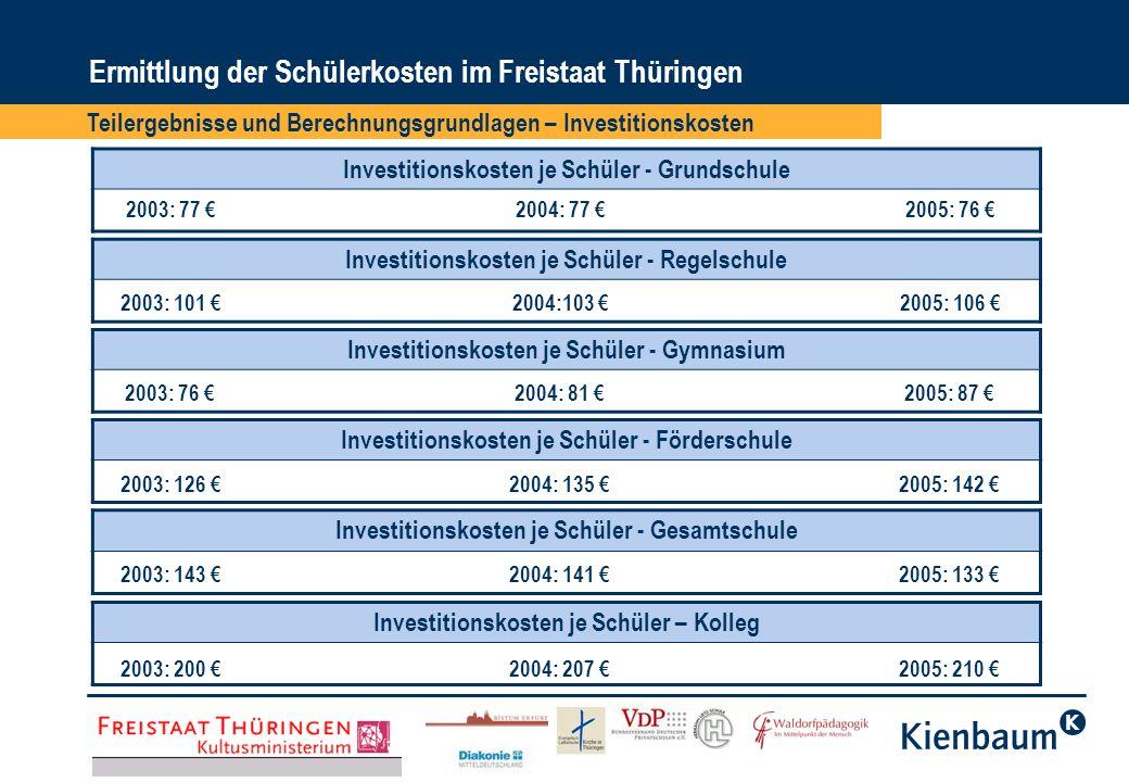Ermittlung der Schülerkosten im Freistaat Thüringen Teilergebnisse und Berechnungsgrundlagen – Investitionskosten Investitionskosten je Schüler - Grun