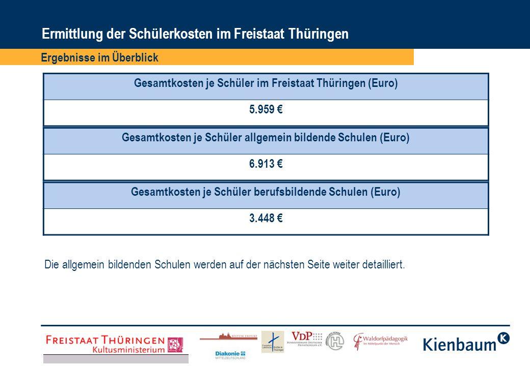 Ergebnisse im Überblick Ermittlung der Schülerkosten im Freistaat Thüringen Gesamtkosten je Schüler im Freistaat Thüringen (Euro) 5.959 Gesamtkosten j