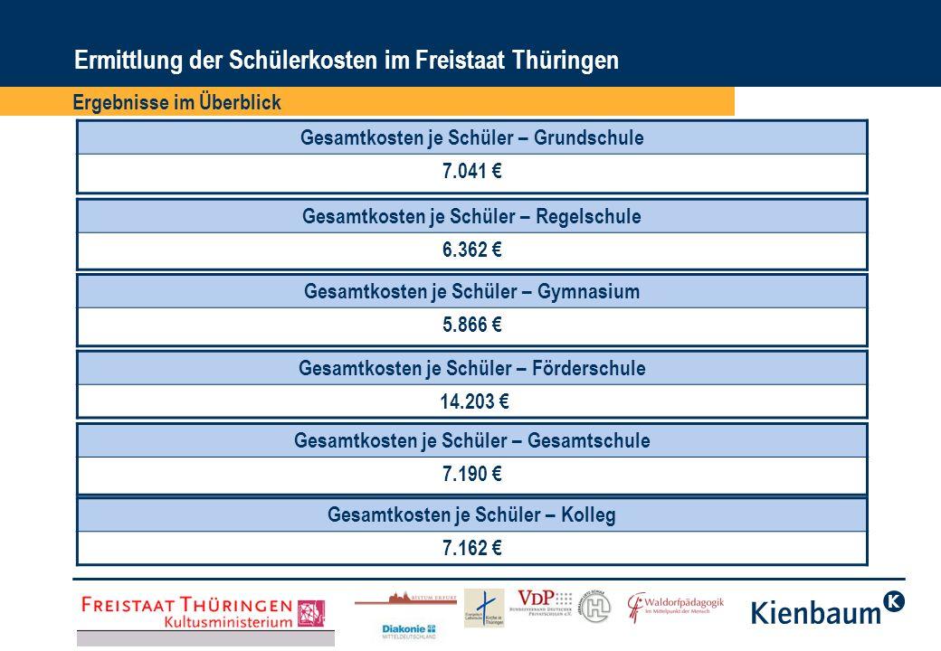 Ergebnisse im Überblick Ermittlung der Schülerkosten im Freistaat Thüringen Gesamtkosten je Schüler im Freistaat Thüringen 2003 5.762 Gesamtkosten je Schüler im Freistaat Thüringen 2004 5.959 Gesamtkosten je Schüler im Freistaat Thüringen 2005 6.179