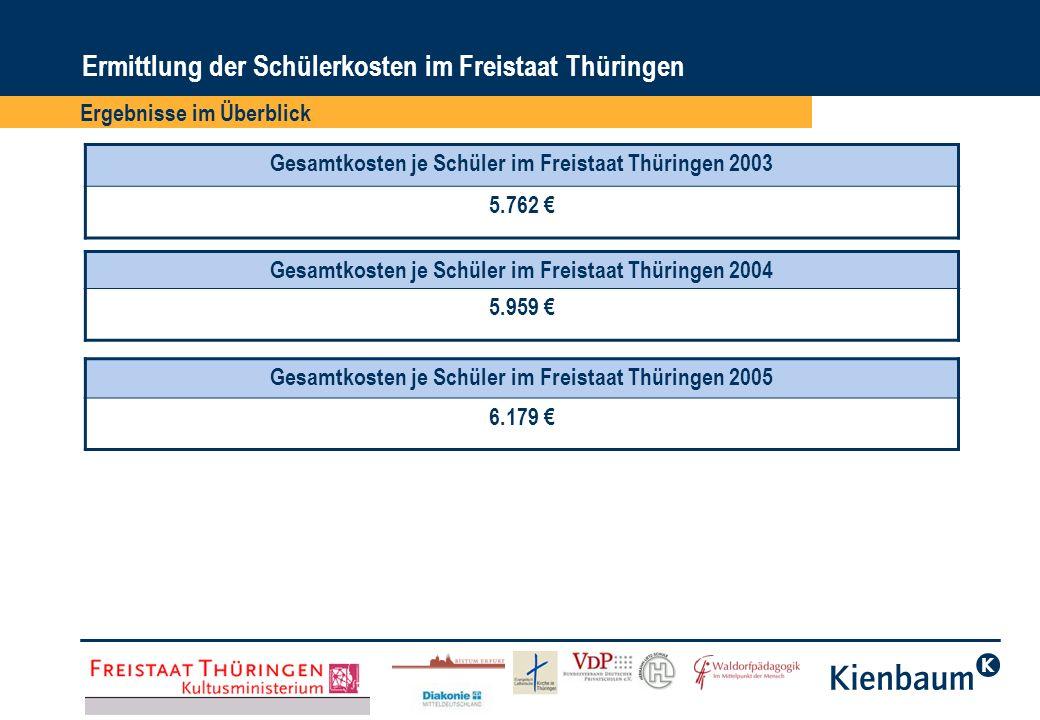 Ergebnisse im Überblick Ermittlung der Schülerkosten im Freistaat Thüringen Gesamtkosten je Schüler im Freistaat Thüringen 2003 5.762 Gesamtkosten je