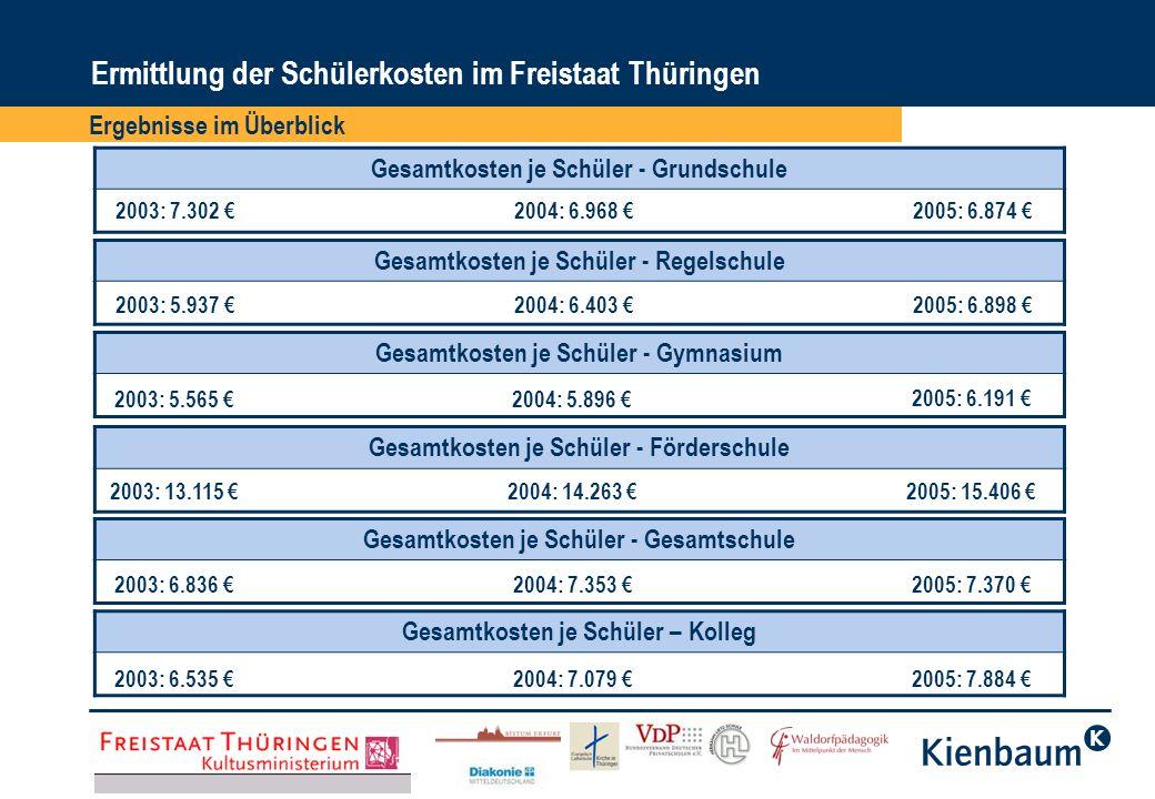 Ergebnisse im Überblick Ermittlung der Schülerkosten im Freistaat Thüringen Gesamtkosten je Schüler – berufsbildende Schule 2003: 3.347 2004: 3.436 2005: 3.547