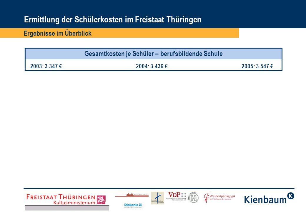 Ergebnisse im Überblick Ermittlung der Schülerkosten im Freistaat Thüringen Gesamtkosten je Schüler – berufsbildende Schule 2003: 3.347 2004: 3.436 20