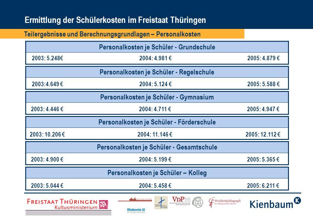 Ermittlung der Schülerkosten im Freistaat Thüringen Teilergebnisse und Berechnungsgrundlagen – Personalkosten Personalkosten je Schüler – berufsbildende Schule 2003: 2.520 2004: 2.581 2005: 2.688