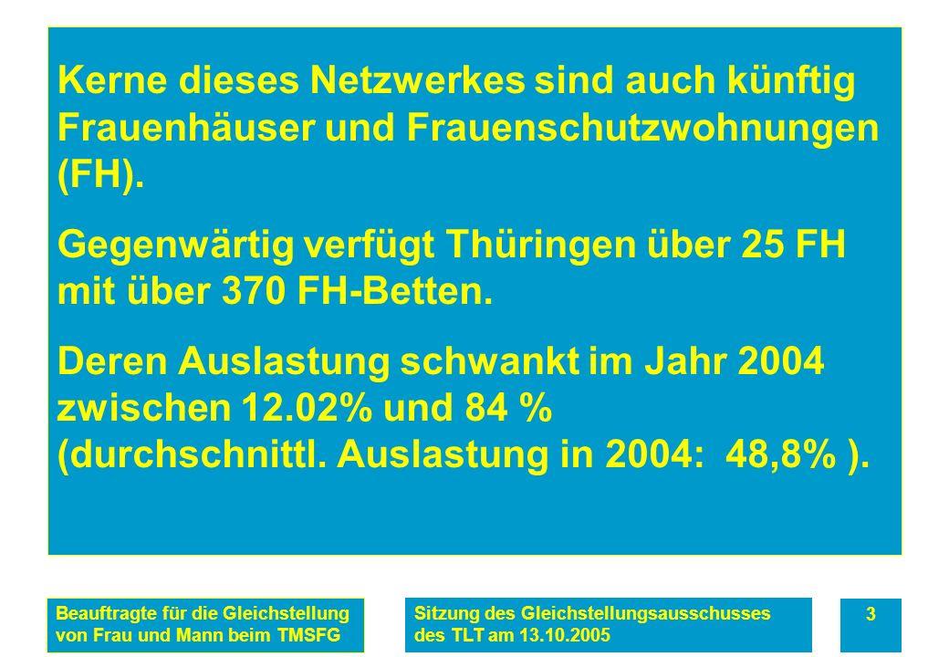 Beauftragte für die Gleichstellung von Frau und Mann beim TMSFG Sitzung des Gleichstellungsausschusses des TLT am 13.10.2005 3 Kerne dieses Netzwerkes sind auch künftig Frauenhäuser und Frauenschutzwohnungen (FH).