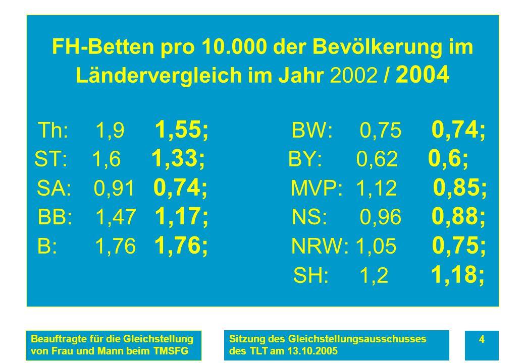 Beauftragte für die Gleichstellung von Frau und Mann beim TMSFG Sitzung des Gleichstellungsausschusses des TLT am 13.10.2005 4 FH-Betten pro 10.000 der Bevölkerung im Ländervergleich im Jahr 2002 / 2004 Th: 1,9 1,55; BW: 0,75 0,74; ST: 1,6 1,33; BY: 0,62 0,6; SA: 0,91 0,74; MVP: 1,12 0,85; BB: 1,47 1,17; NS: 0,96 0,88; B: 1,76 1,76; NRW: 1,05 0,75; SH: 1,2 1,18;