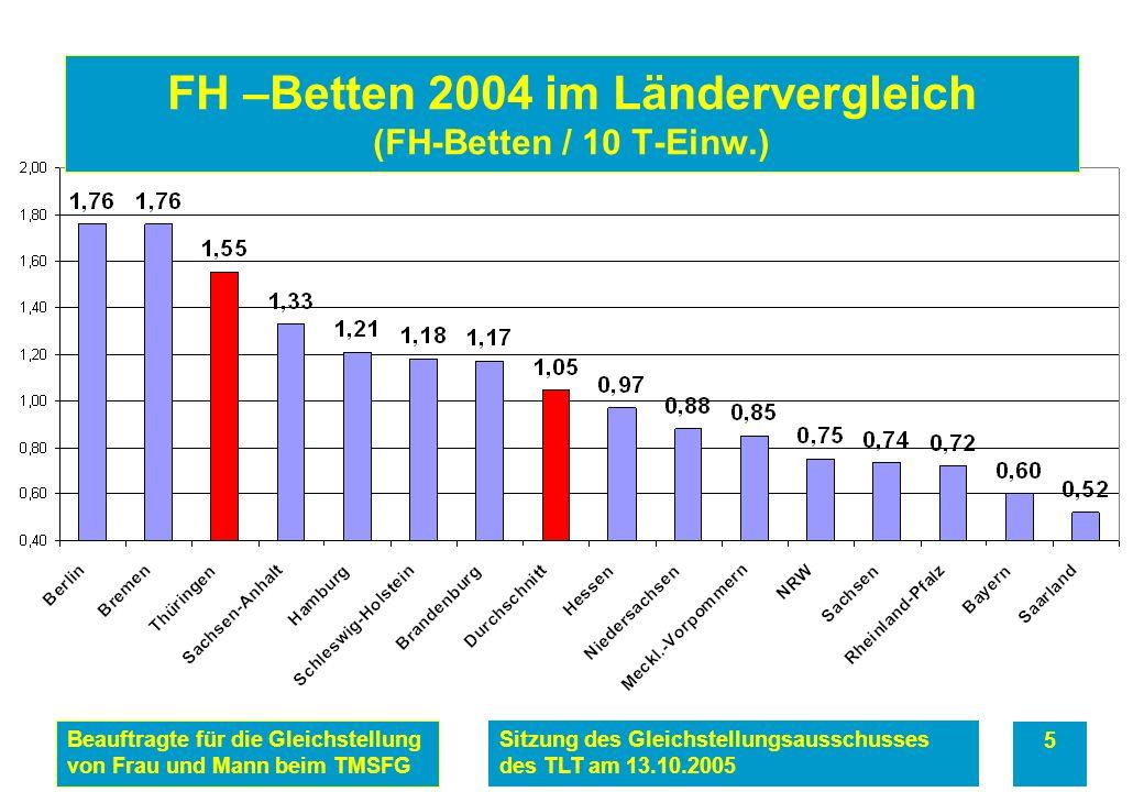 Beauftragte für die Gleichstellung von Frau und Mann beim TMSFG Sitzung des Gleichstellungsausschusses des TLT am 13.10.2005 5 FH –Betten 2004 im Ländervergleich (FH-Betten / 10 T-Einw.)