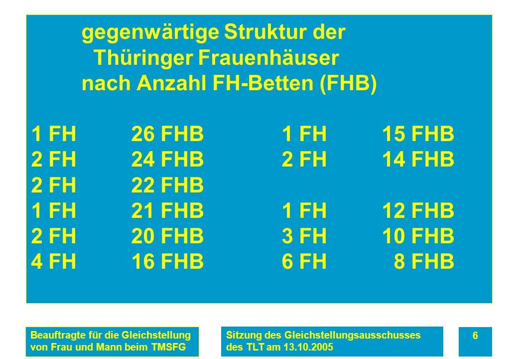 Beauftragte für die Gleichstellung von Frau und Mann beim TMSFG Sitzung des Gleichstellungsausschusses des TLT am 13.10.2005 6 gegenwärtige Struktur der Thüringer Frauenhäuser nach Anzahl FH-Betten (FHB) 1 FH26 FHB 1 FH15 FHB 2 FH 24 FHB 2 FH14 FHB 2 FH22 FHB 1 FH21 FHB1 FH12 FHB 2 FH 20 FHB 3 FH10 FHB 4 FH16 FHB6 FH 8 FHB
