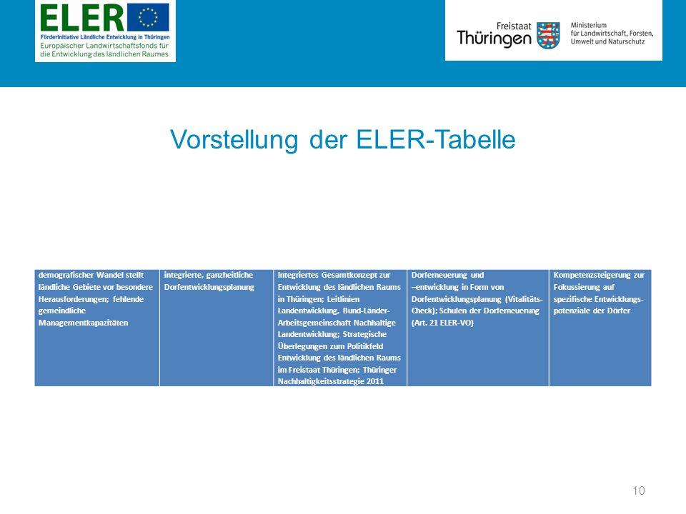 Rubrik Vorstellung der ELER-Tabelle demografischer Wandel stellt ländliche Gebiete vor besondere Herausforderungen; fehlende gemeindliche Managementka