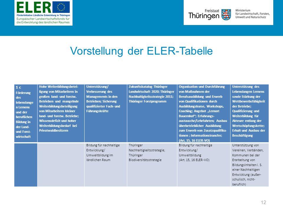 Rubrik Vorstellung der ELER-Tabelle 1 c Förderung des lebenslange n Lernens und der beruflichen Bildung in der Land- und Forst- wirtschaft Hohe Weiter