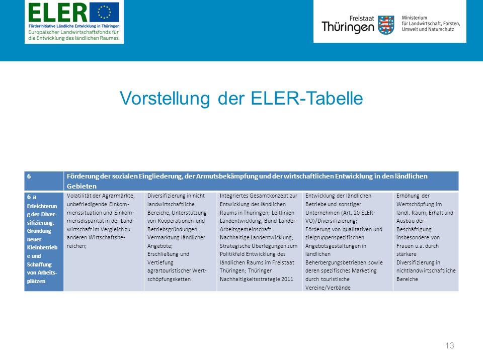 Rubrik Vorstellung der ELER-Tabelle 6 Förderung der sozialen Eingliederung, der Armutsbekämpfung und der wirtschaftlichen Entwicklung in den ländliche