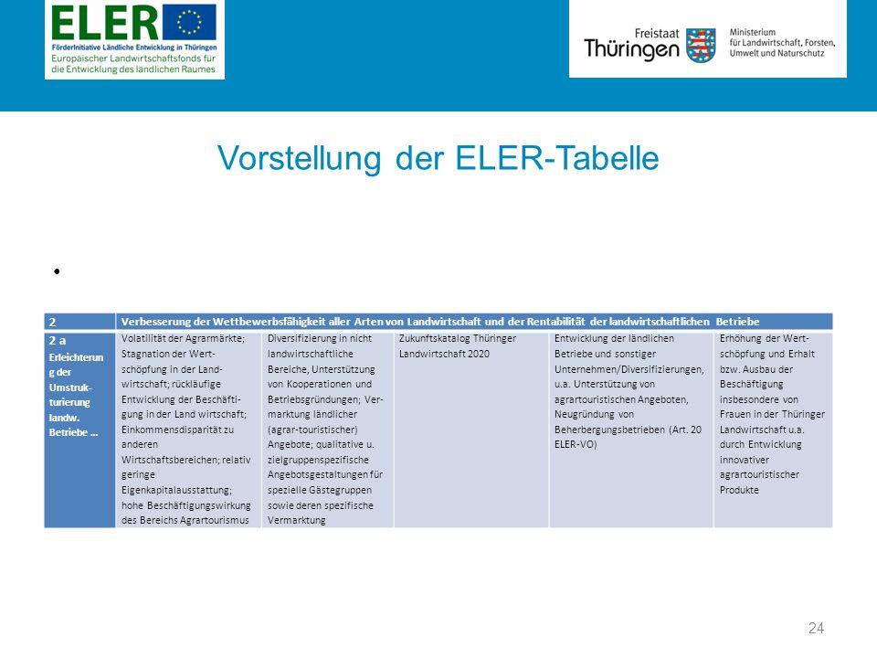 Rubrik Vorstellung der ELER-Tabelle 24 2 Verbesserung der Wettbewerbsfähigkeit aller Arten von Landwirtschaft und der Rentabilität der landwirtschaftl