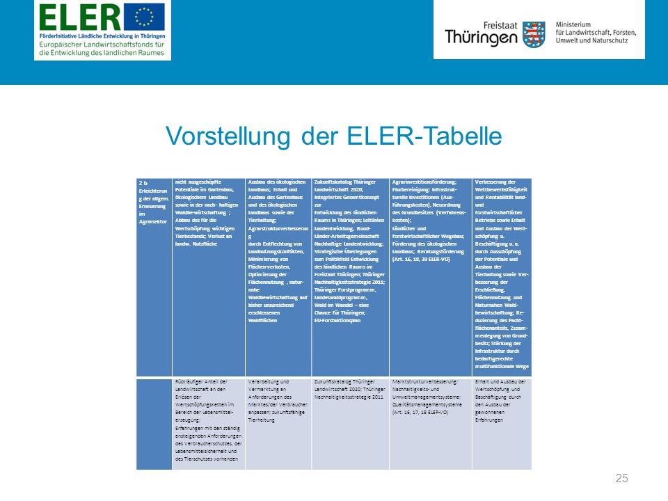 Rubrik Vorstellung der ELER-Tabelle 2 b Erleichterun g der allgem. Erneuerung im Agrarsektor nicht ausgeschöpfte Potentiale im Gartenbau, ökologischem