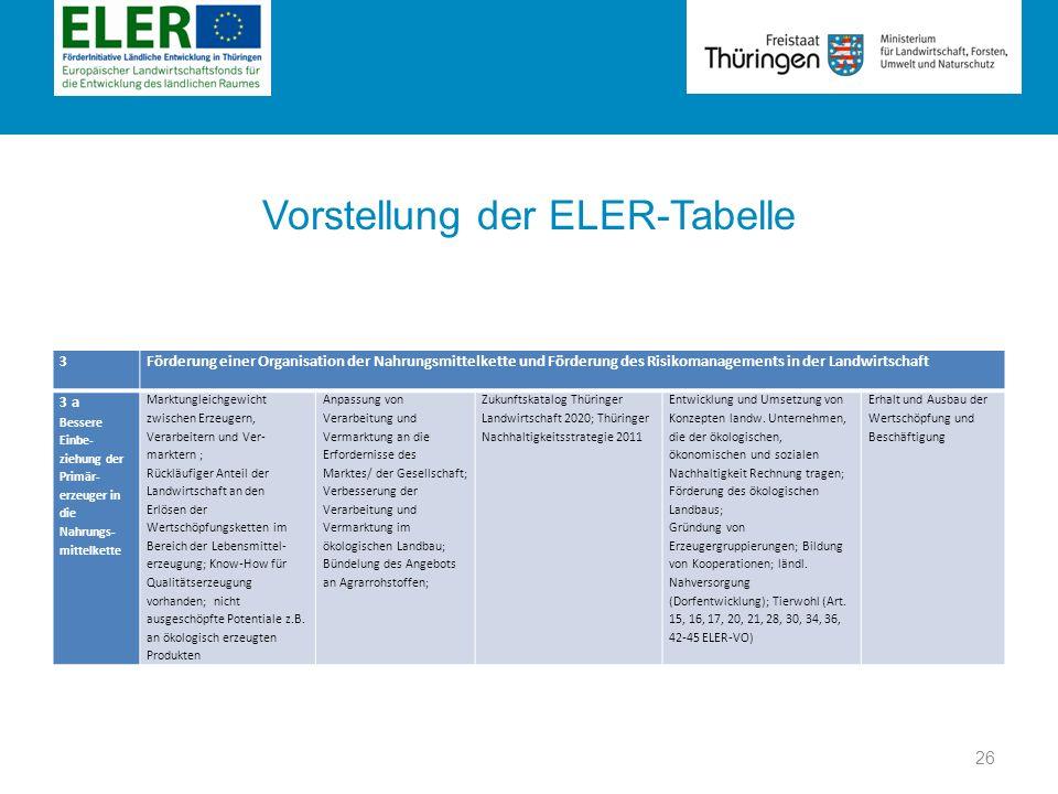 Rubrik Vorstellung der ELER-Tabelle 3 Förderung einer Organisation der Nahrungsmittelkette und Förderung des Risikomanagements in der Landwirtschaft 3