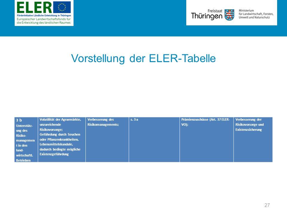 Rubrik Vorstellung der ELER-Tabelle 3 b Unterstütz- ung des Risiko- managemen t in den land- wirtschaftl. Betrieben Volatilität der Agrarmärkte, unzur