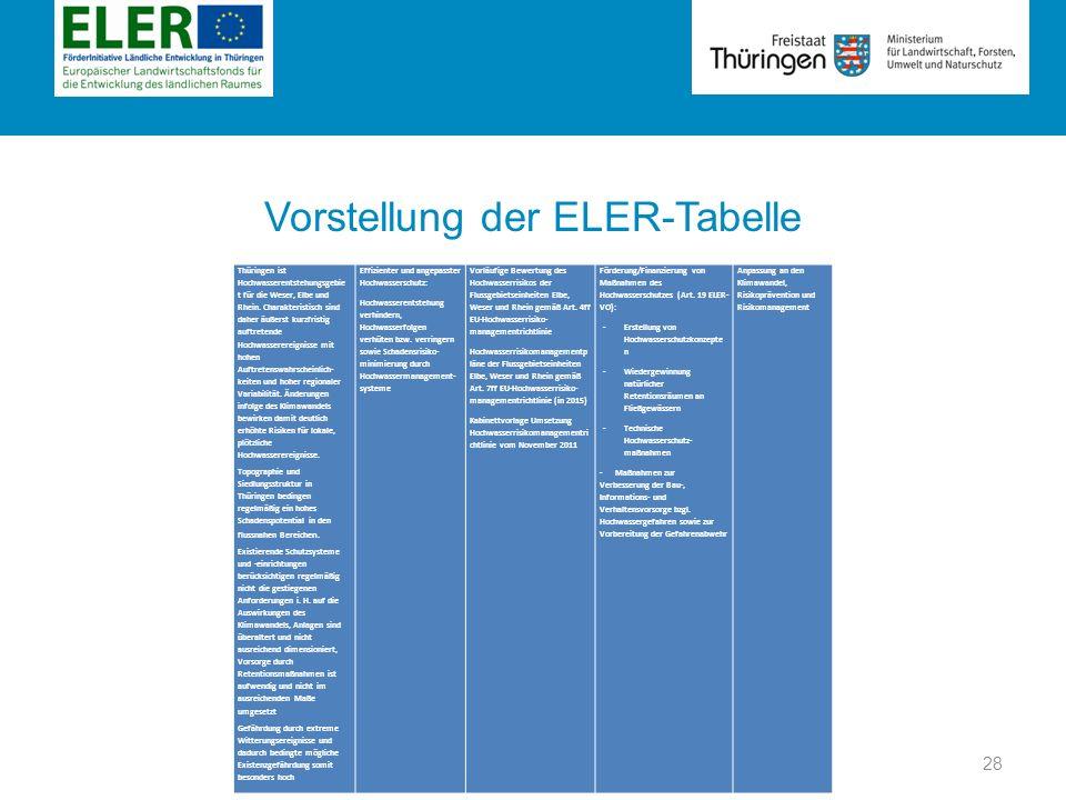 Rubrik Vorstellung der ELER-Tabelle Thüringen ist Hochwasserentstehungsgebie t für die Weser, Elbe und Rhein. Charakteristisch sind daher äußerst kurz