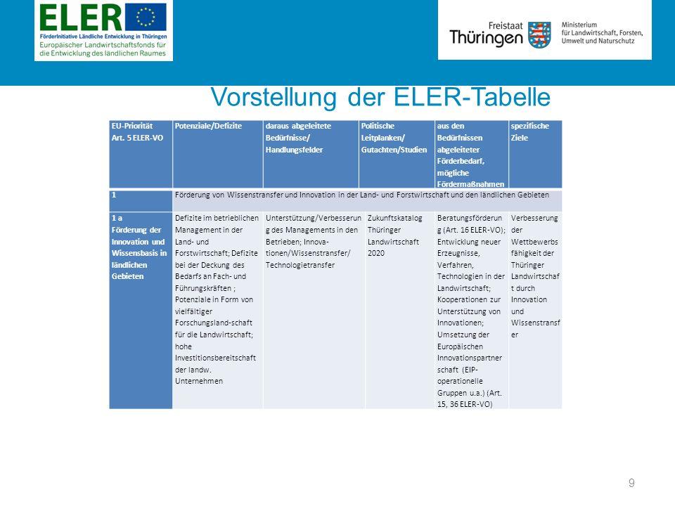 Rubrik Vorstellung der ELER-Tabelle EU-Priorität Art. 5 ELER-VO Potenziale/Defizite daraus abgeleitete Bedürfnisse/ Handlungsfelder Politische Leitpla