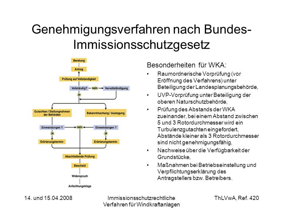 ThLVwA, Ref. 420 14. und 15.04.2008Immissionsschutzrechtliche Verfahren für Windkraftanlagen Genehmigungsverfahren nach Bundes- Immissionsschutzgesetz