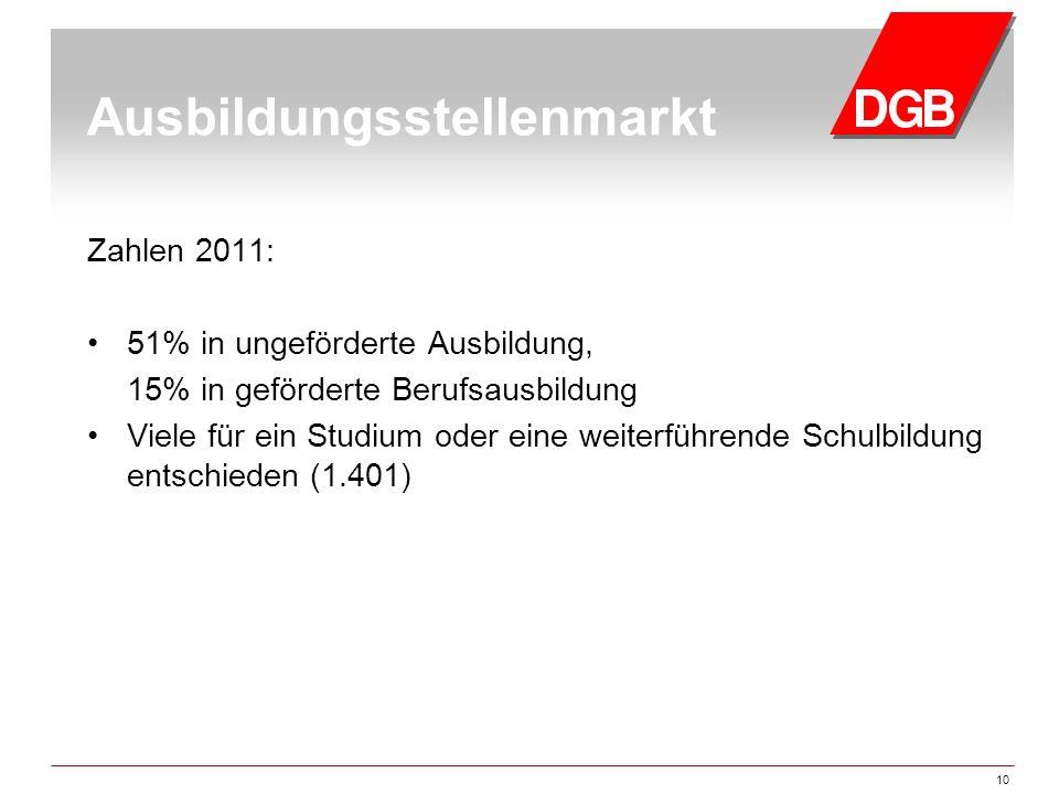 10 Ausbildungsstellenmarkt Zahlen 2011: 51% in ungeförderte Ausbildung, 15% in geförderte Berufsausbildung Viele für ein Studium oder eine weiterführe