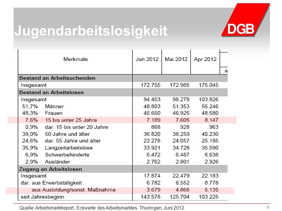 3 Jugendarbeitslosigkeit Quelle: Arbeitsmarktreport, Eckwerte des Arbeitsmarktes, Thüringen, Juni 2012