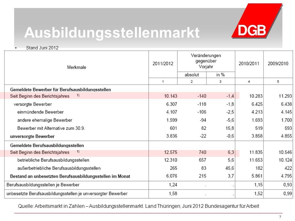 7 Quelle: Arbeitsmarkt in Zahlen – Ausbildungsstellenmarkt. Land Thüringen, Juni 2012 Bundesagentur für Arbeit Ausbildungsstellenmarkt Stand Juni 2012
