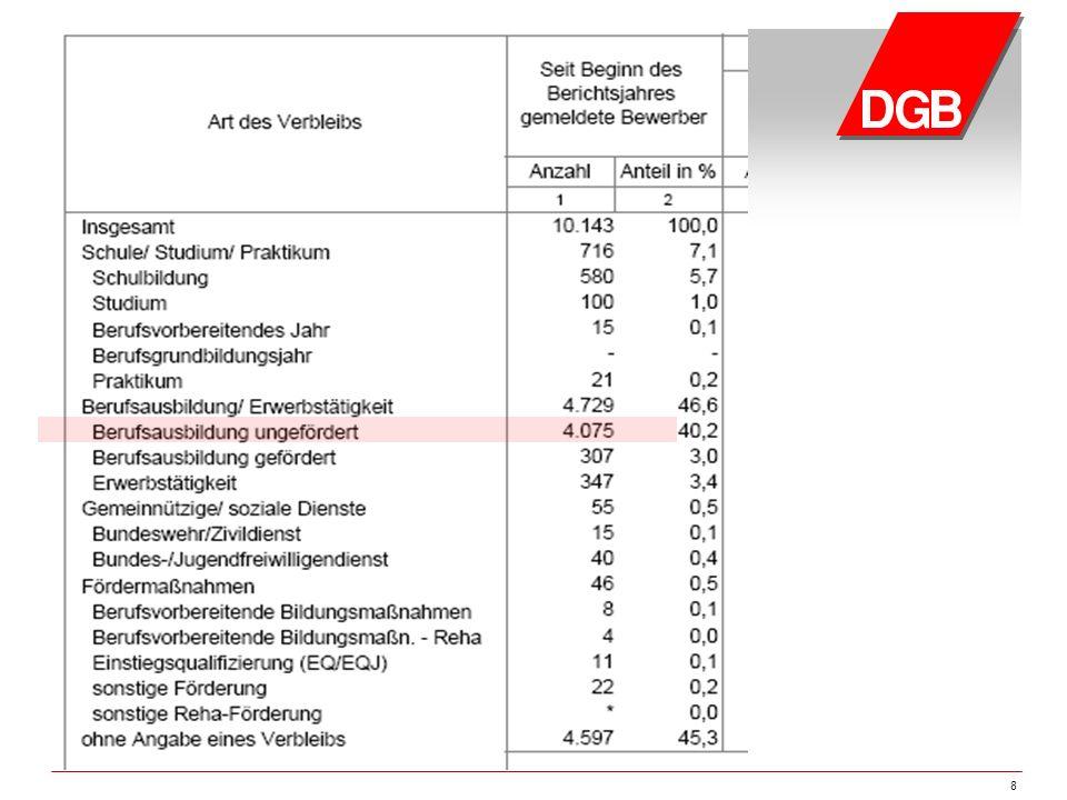 9 Ausbildungsstellenmarkt Abschlusszahlen der Arbeitsagentur 2011: Bewerber_innenBerufsausbildungsstellen gemeldet 12.87113.223 Versorgt/ besetzt 153564