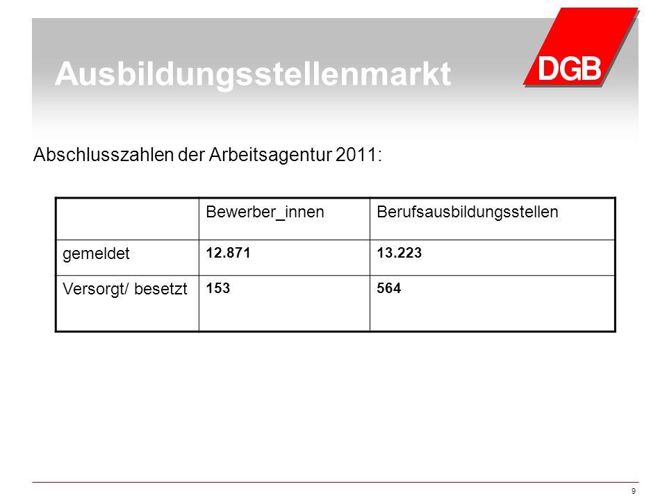9 Ausbildungsstellenmarkt Abschlusszahlen der Arbeitsagentur 2011: Bewerber_innenBerufsausbildungsstellen gemeldet 12.87113.223 Versorgt/ besetzt 1535