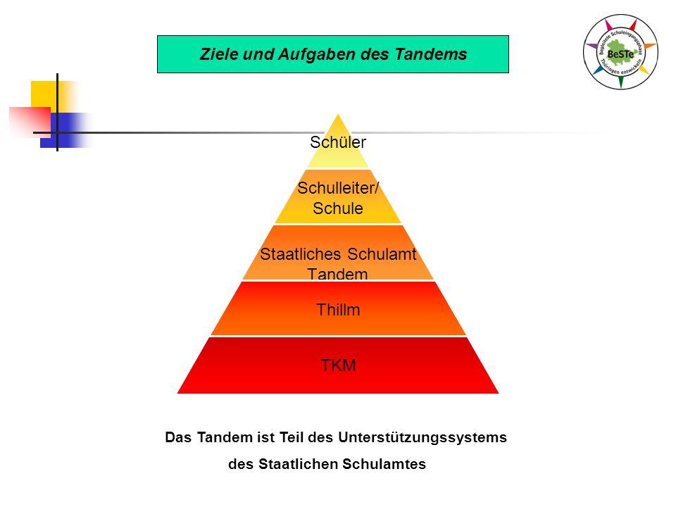 Schüler Schulleiter/ Schule Staatliches Schulamt Tandem Thillm TKM Ziele und Aufgaben des Tandems Das Tandem ist Teil des Unterstützungssystems des St
