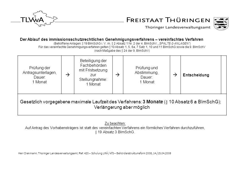 Der Ablauf des immissionsschutzrechtlichen Genehmigungsverfahrens – vereinfachtes Verfahren (Betroffene Anlagen: § 19 BImSchG i. V. m. § 2 Absatz 1 Nr