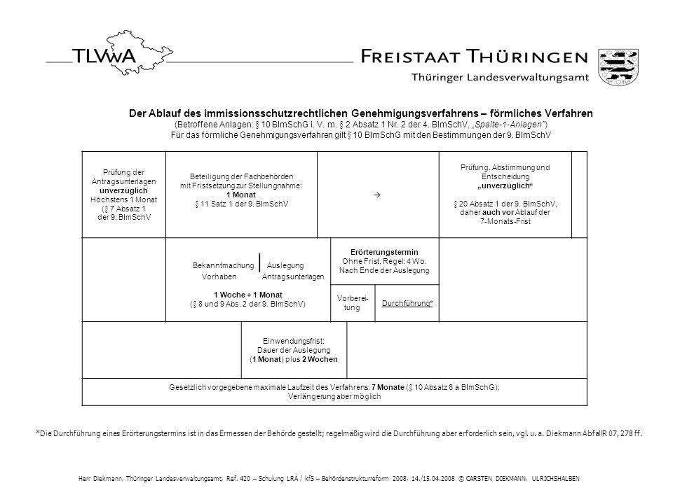Der Ablauf des immissionsschutzrechtlichen Genehmigungsverfahrens – förmliches Verfahren (Betroffene Anlagen: § 10 BImSchG i. V. m. § 2 Absatz 1 Nr. 2