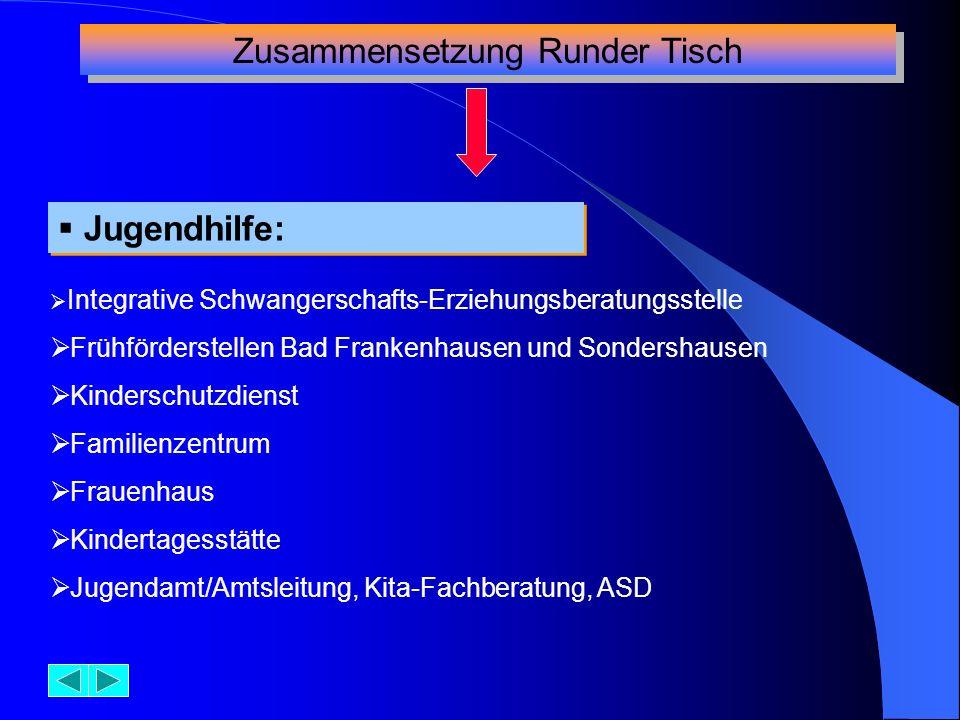 Zusammensetzung Runder Tisch Jugendhilfe: Jugendhilfe: Integrative Schwangerschafts-Erziehungsberatungsstelle Frühförderstellen Bad Frankenhausen und