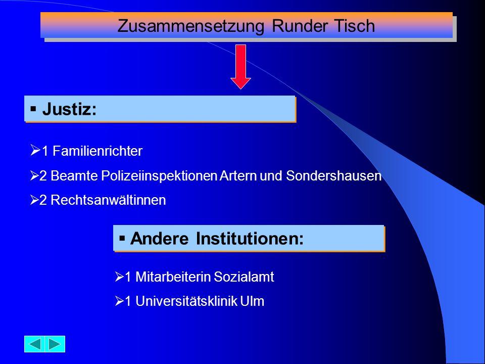 Justiz: Zusammensetzung Runder Tisch 1 Familienrichter 2 Beamte Polizeiinspektionen Artern und Sondershausen 2 Rechtsanwältinnen Andere Institutionen:
