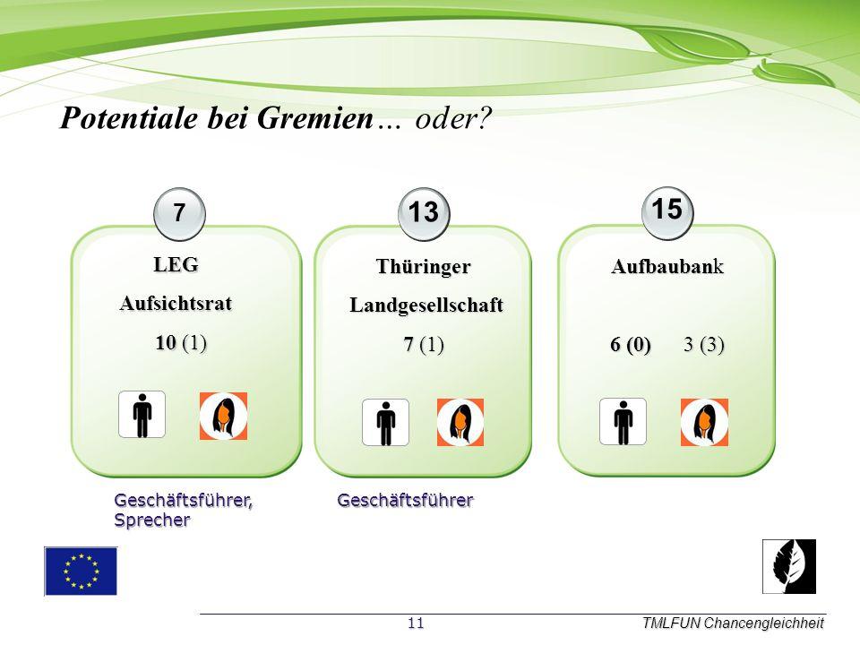 TMLFUN Chancengleichheit 7 13 15 Aufbaubank 6 (0) 3 (3) Thüringer Landgesellschaft Landgesellschaft 7 (1) LEGAufsichtsrat 10 (1) 10 (1) Potentiale bei Gremien… oder.