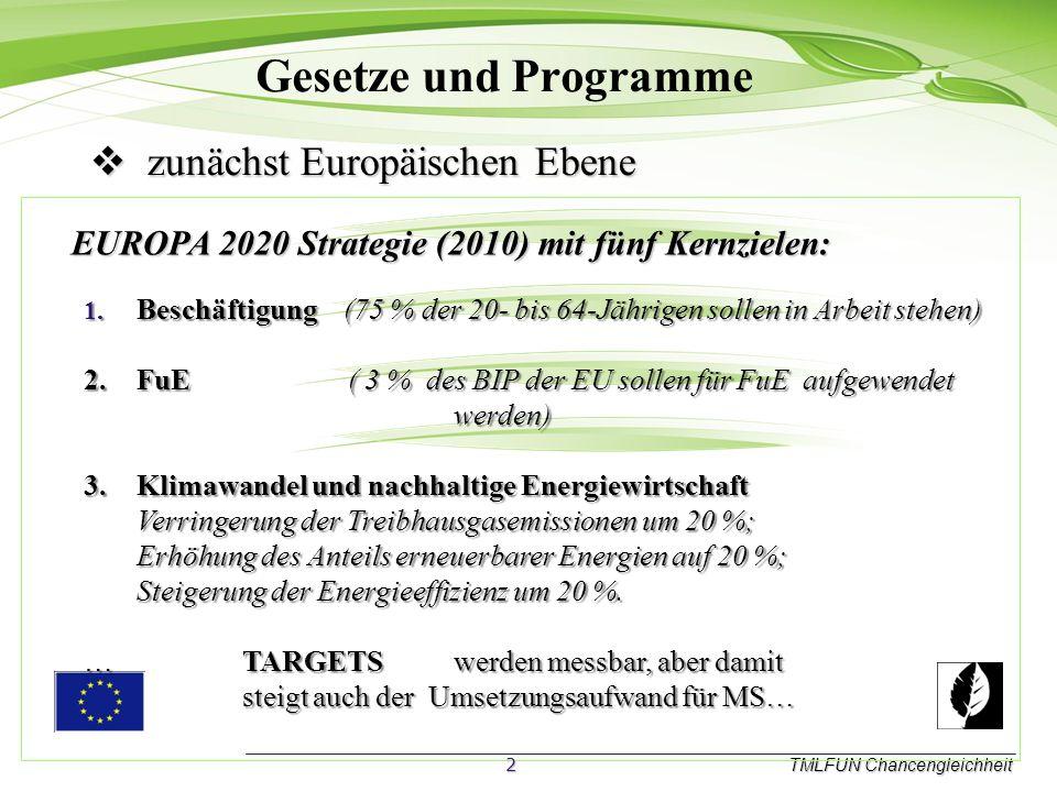 Gesetze und Programme TMLFUN Chancengleichheit z zunächst Europäischen Ebene EUROPA 2020 Strategie (2010) mit fünf Kernzielen: 1.Beschäftigung (75 % der 20- bis 64-Jährigen sollen in Arbeit stehen) 2.F uE ( 3 % des BIP der EU sollen für FuE aufgewendet werden) 3.Klimawandel und nachhaltige Energiewirtschaft Verringerung der Treibhausgasemissionen um 20 %; Erhöhung des Anteils erneuerbarer Energien auf 20 %; Steigerung der Energieeffizienz um 20 %.