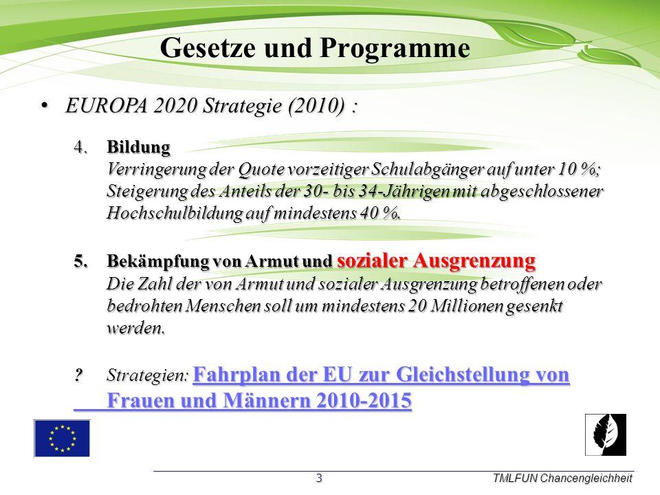 Gesetze und Programme TMLFUN Chancengleichheit EUROPA 2020 Strategie (2010) : 4.Bildung Verringerung der Quote vorzeitiger Schulabgänger auf unter 10 %; Steigerung des Anteils der 30- bis 34-Jährigen mit abgeschlossener Hochschulbildung auf mindestens 40 %.