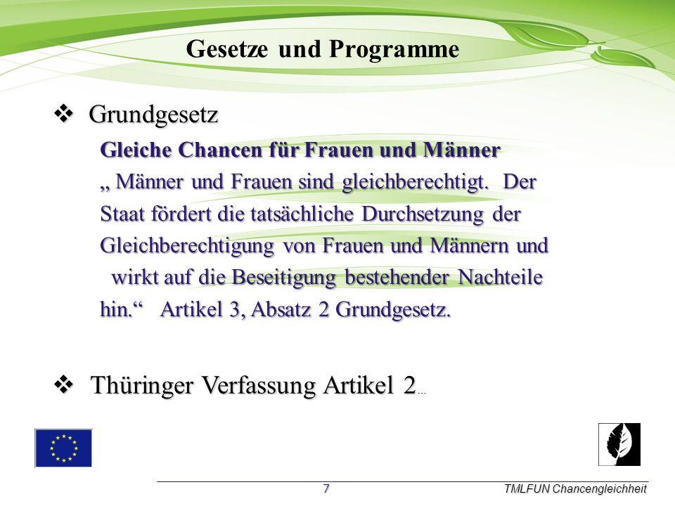 Gesetze und Programme TMLFUN Chancengleichheit T Thüringer Verfassung Artikel 2… G Grundgesetz Gleiche Chancen für Frauen und Männer Männer und Frauen sind gleichberechtigt.