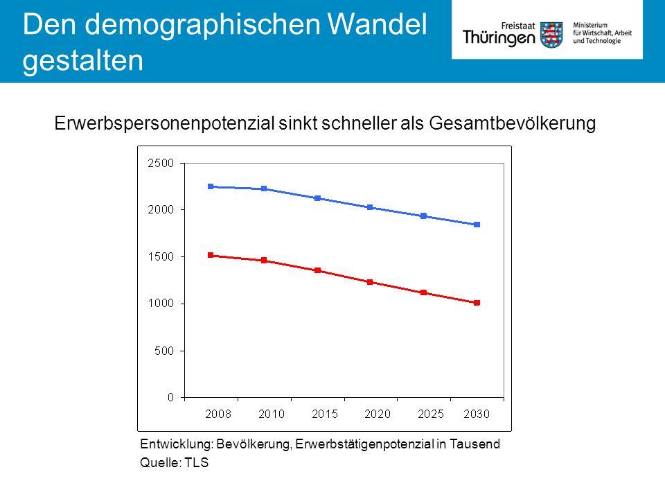 Entwicklung: Bevölkerung, Erwerbstätigenpotenzial in Tausend Quelle: TLS Den demographischen Wandel gestalten Erwerbspersonenpotenzial sinkt schneller