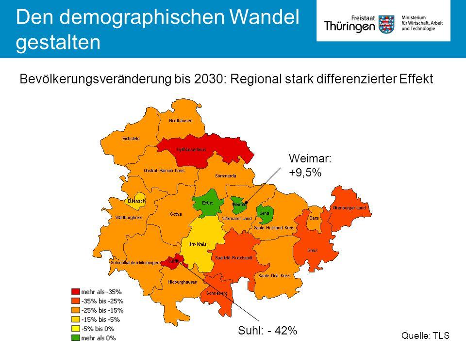 Bevölkerungsveränderung bis 2030: Regional stark differenzierter Effekt Quelle: TLS Den demographischen Wandel gestalten Suhl: - 42% Weimar: +9,5%