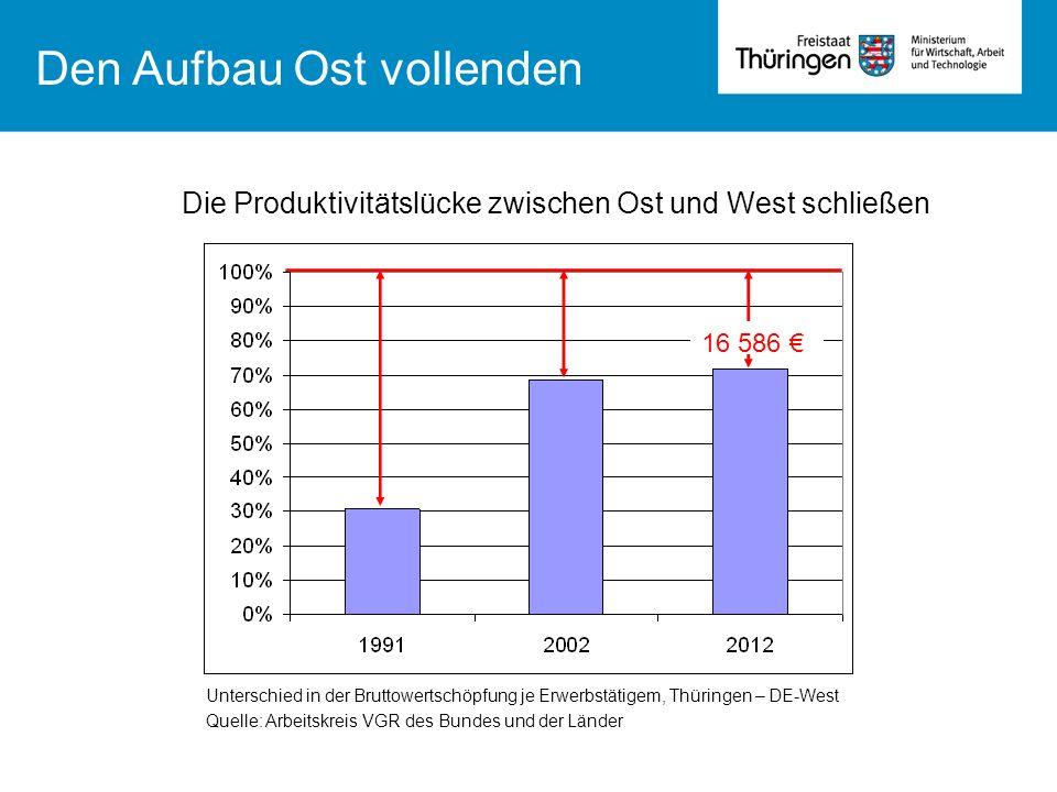 Um die Produktivitätslücke zu schließen, sind mehr Investitionen für Thüringen nötig Bruttoanlageinvestitionen je Einwohner Quelle: Arbeitskreis VGR des Bundes und der Länder Investitionen pro Kopf Den Aufbau Ost vollenden Alleine durch GRW-Förderung wurden zwischen 1990 und 2012 38 Milliarden Euro Investitionen durch rund 8 Milliarden Förderung ausgelöst.