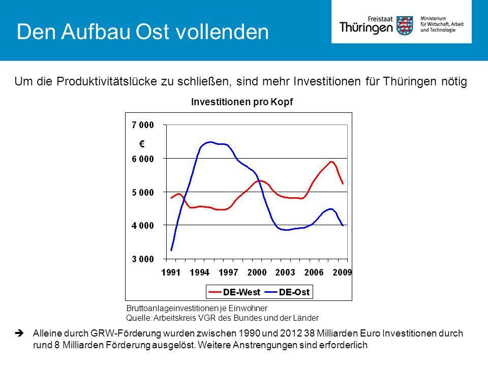Um die Produktivitätslücke zu schließen, sind mehr Investitionen für Thüringen nötig Bruttoanlageinvestitionen je Einwohner Quelle: Arbeitskreis VGR d