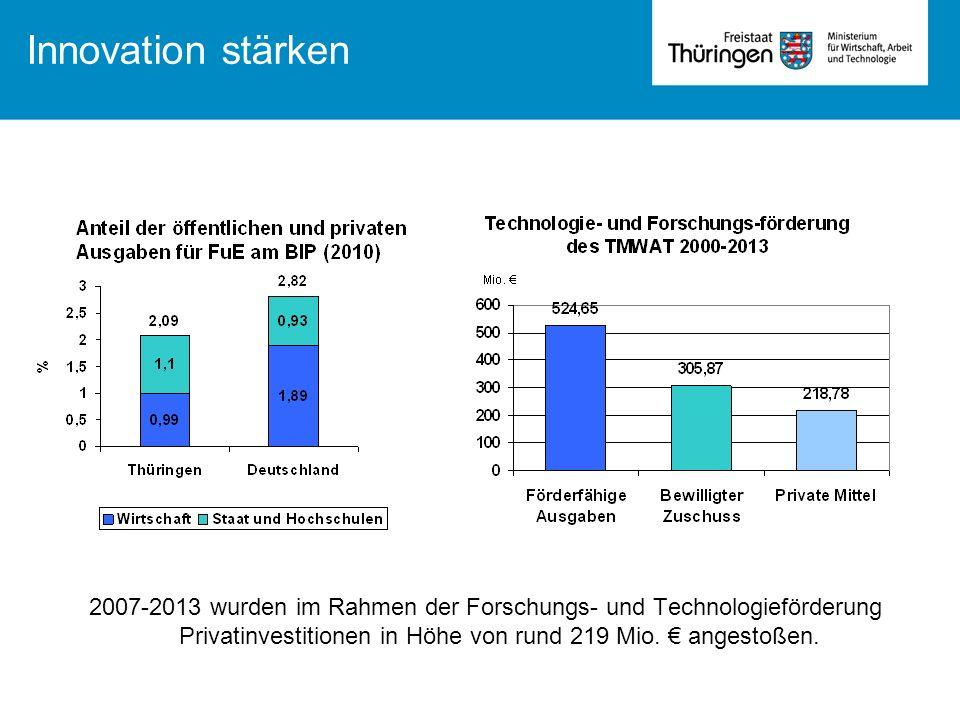 Innovation stärken 2007-2013 wurden im Rahmen der Forschungs- und Technologieförderung Privatinvestitionen in Höhe von rund 219 Mio. angestoßen.