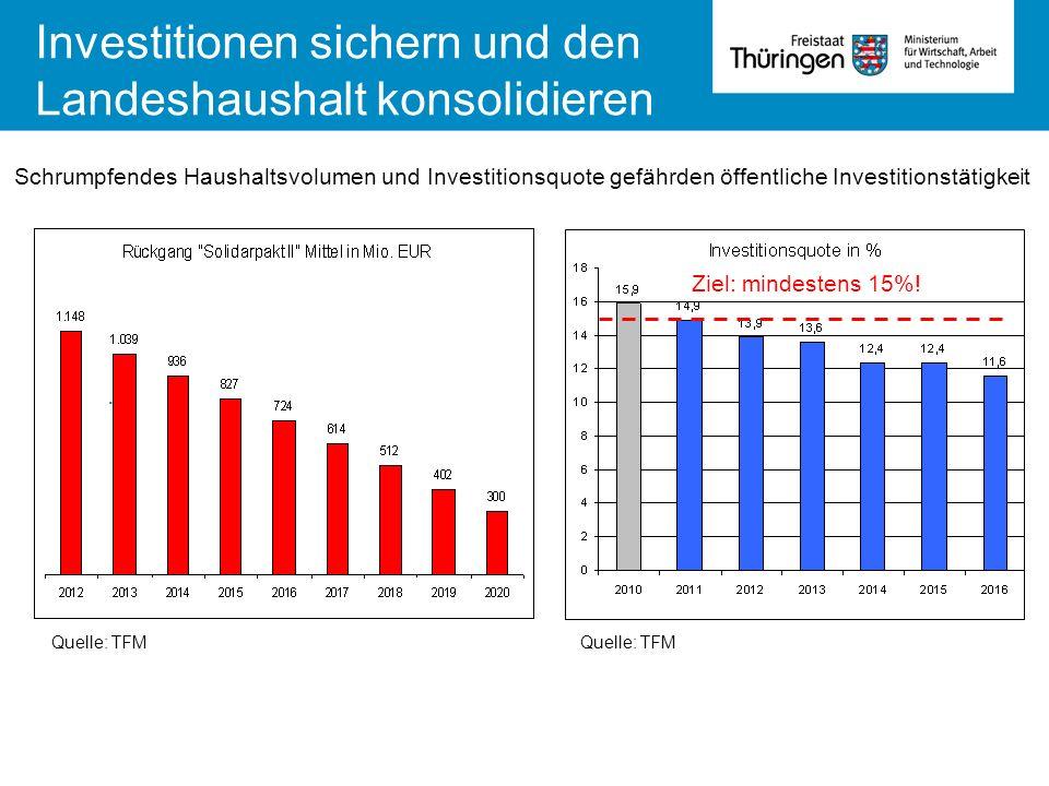. Ziel: mindestens 15%! Quelle: TFM Investitionen sichern und den Landeshaushalt konsolidieren Schrumpfendes Haushaltsvolumen und Investitionsquote ge
