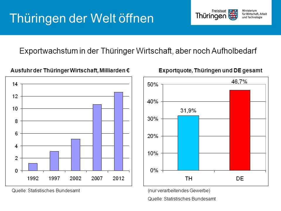 Quelle: Statistisches Bundesamt(nur verarbeitendes Gewerbe) Quelle: Statistisches Bundesamt Exportwachstum in der Thüringer Wirtschaft, aber noch Aufh