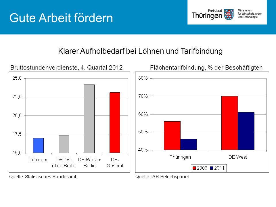 Gute Arbeit fördern Bruttostundenverdienste, 4. Quartal 2012Flächentarifbindung, % der Beschäftigten Quelle: Statistisches Bundesamt Quelle: IAB Betri