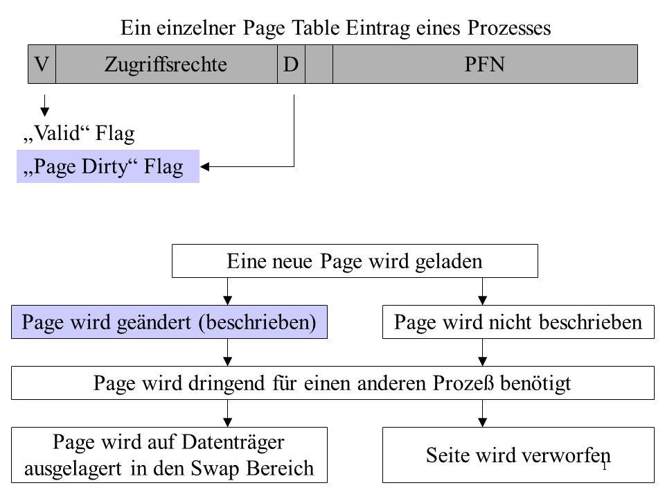 1 Ein einzelner Page Table Eintrag eines Prozesses VZugriffsrechteDPFN Valid Flag Page Dirty Flag Eine neue Page wird geladen Page wird geändert (besc